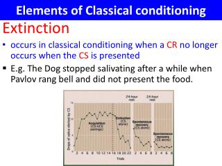 Elements of Classical conditioning