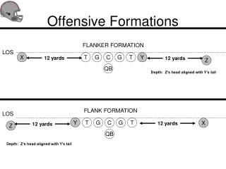 Offensive Formations