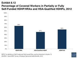 Exhibit 8.12 Percentage of Covered Workers in Partially or Fully  Self-Funded HDHP/HRAs and HSA-Qualified HDHPs, 2012