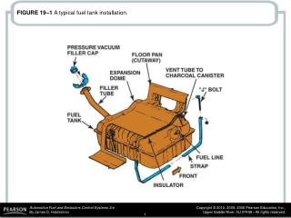 FIGURE 19–1  A typical fuel tank installation.