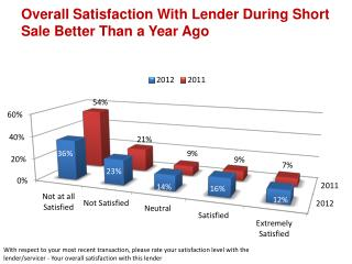 Overall Satisfaction With Lender During Short Sale Better Than a Year Ago
