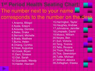 1 st  Period Health Seating Chart: The number next to your name corresponds to the number on the desk