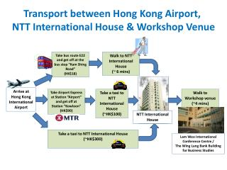 Transport  between Hong Kong Airport,  NTT  International  House & Workshop Venue