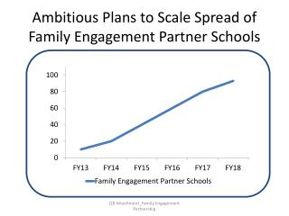 Ambitious Plans to Scale Spread of Family Engagement Partner Schools
