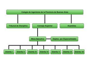 Colegio de Ingenieros de la Provincia de Buenos Aires