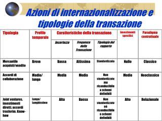 Azioni di internazionalizzazione e tipologie della transazione