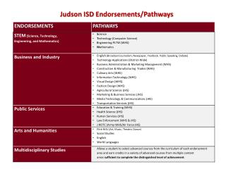 Judson  ISD  Endorsements/Pathways