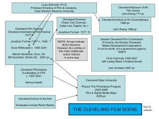 Cleveland Film Society/ Cleveland International Film Festival 1977  Jonathan Forman 1977-c. 1995 Dave Wittkowski c. 19
