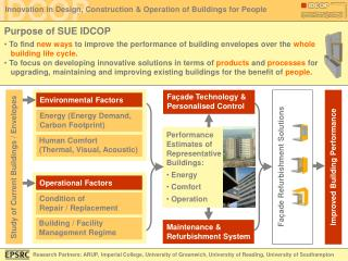 Energy (Energy Demand, Carbon Footprint)