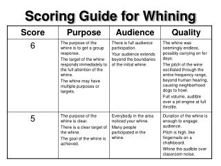 Scoring Guide for Whining
