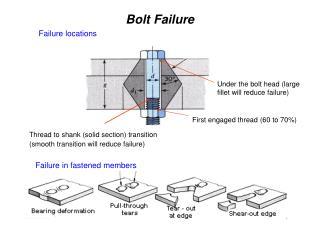 Bolt Failure
