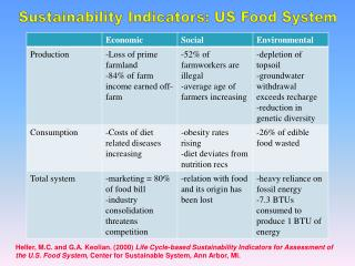 Sustainability Indicators: US Food System