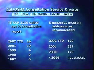 Cal/OSHA Consultation Service On-site  Activities Addressing Ergonomics