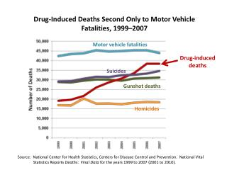 Drug-Induced Deaths Second Only to Motor Vehicle Fatalities, 1999–2007