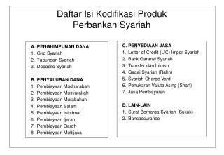 Daftar Isi Kodifikasi Produk Perbankan Syariah