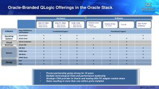 Oracle-Branded QLogic Offerings in the Oracle Stack