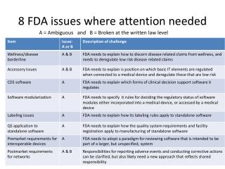 8 FDA issues where attention needed