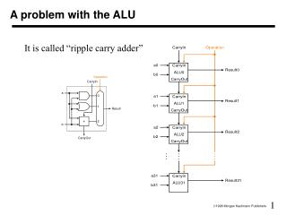 A problem with the ALU