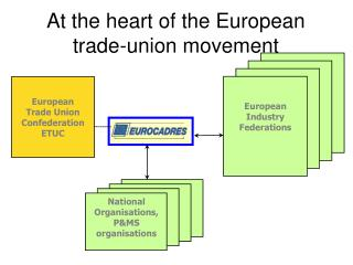 At the heart of the European trade-union movement