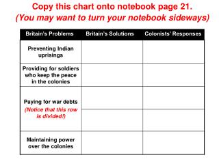 Britain�s Problems        Britain�s Solutions       Colonists� Responses