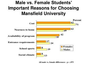 Male vs. Female Students' Important Reasons for Choosing Mansfield University