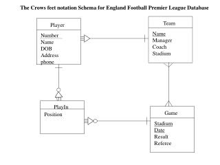 The  Crows feet notation  Schema for England Football Premier League Database