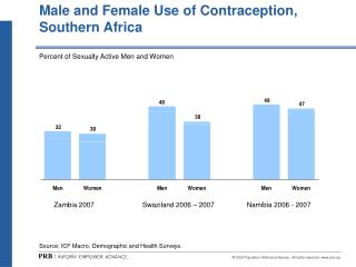 Male and Female Use of Contraception, Southern Africa