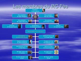 Les membres du RC Fès