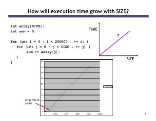How will execution time grow with SIZE?