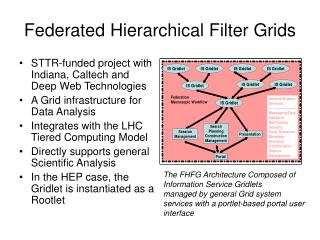 Federated Hierarchical Filter Grids