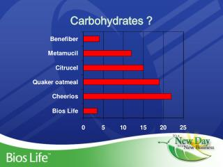 Carbohydrates ?