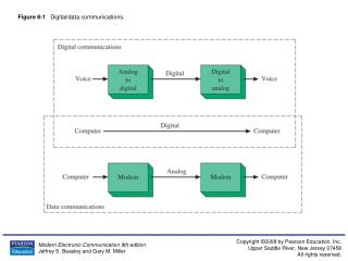 Figure 8-1    Digital/data communications.