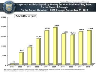 Suspicious Activity Report by Money Services Business Filing Trend  For the State of Georgia For the Period October 1,