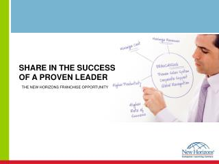 SHARE IN THE SUCCESS OF A PROVEN LEADER