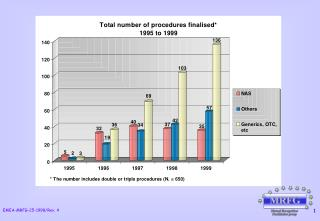 TOTAL NUMBER OF FINALISED PROCEDURES BY TYPE* (1995 to 1999)