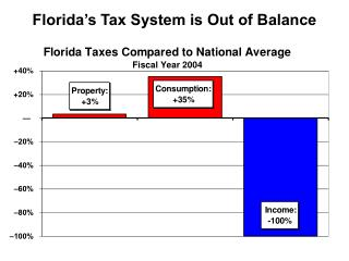 Florida's Tax System is Out of Balance