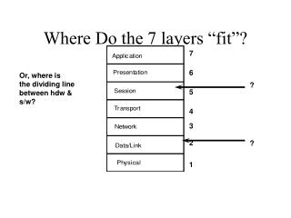 "Where Do the 7 layers ""fit""?"