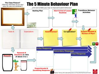 ….print and scribble your way to improved student behaviour !