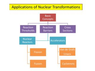 Applications of Nuclear Transformations