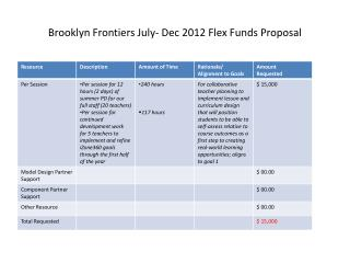 Brooklyn Frontiers July- Dec 2012 Flex Funds Proposal