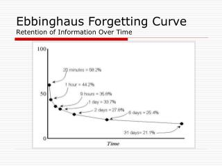 Ebbinghaus Forgetting Curve Retention of Information Over Time