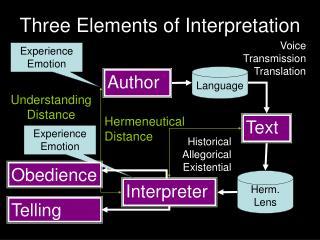 Three Elements of Interpretation