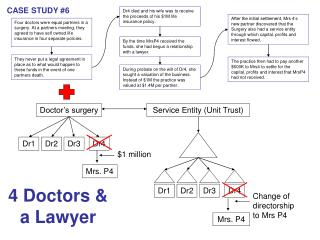 Four doctors were equal partners in a surgery. At a partners meeting, they agreed to have self owned life insurance in