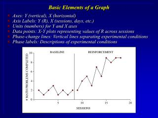 Basic Elements of a Graph
