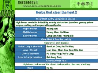 Herbs that clear the heat 2