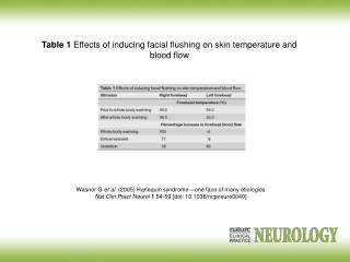 Table 1  Effects of inducing facial flushing on skin temperature and blood flow