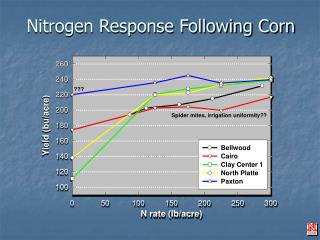 Nitrogen Response Following Corn