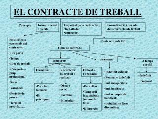 EL CONTRACTE DE TREBALL