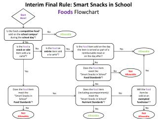 Does  the  food  item  meet the  �Smart  Snacks in  School� Food  Standards 6 ?