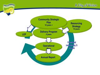 Resourcing Strategy 10 years